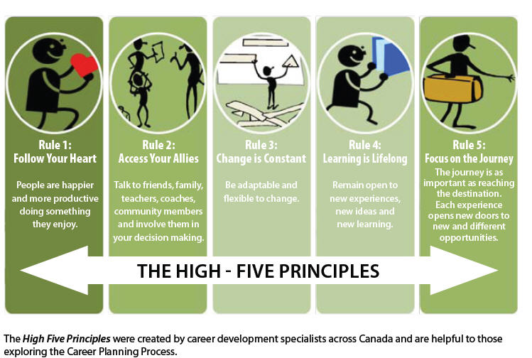 The High-Five Principles.jpg